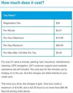 Cost Benefit Analysis Of Car2go The Chimes