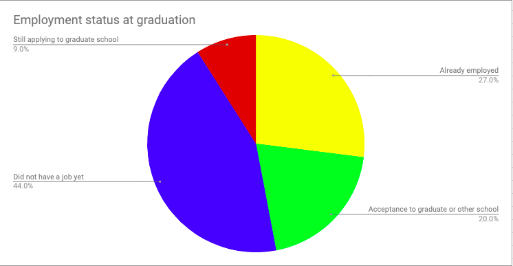 Life after graduation: How likely are you to get a job?